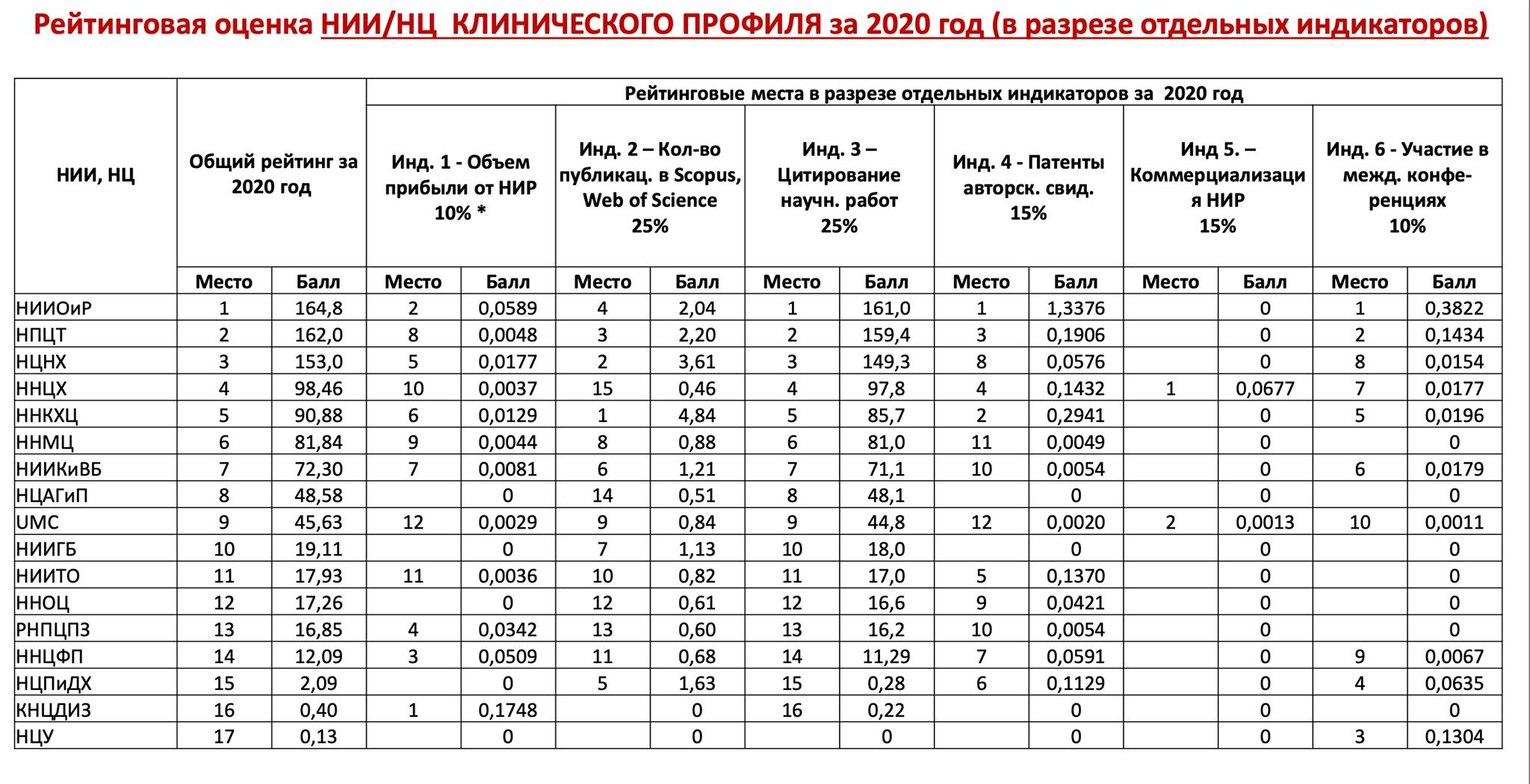 Казахский НИИ онкологии и радиологии занял первое место в рейтинге научных медицинских НИИ и НЦ клинического профиля за 2020 год!